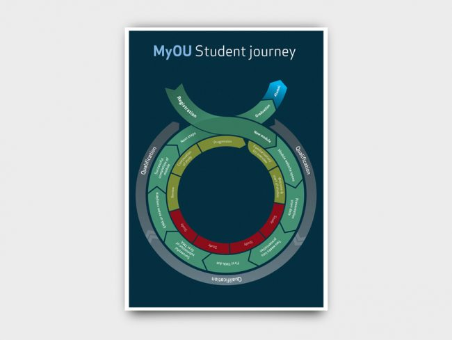 open university student journey