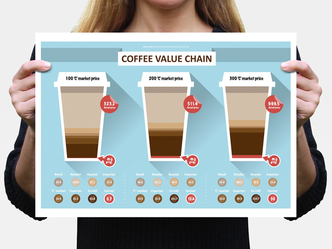 Coffee Value Chain